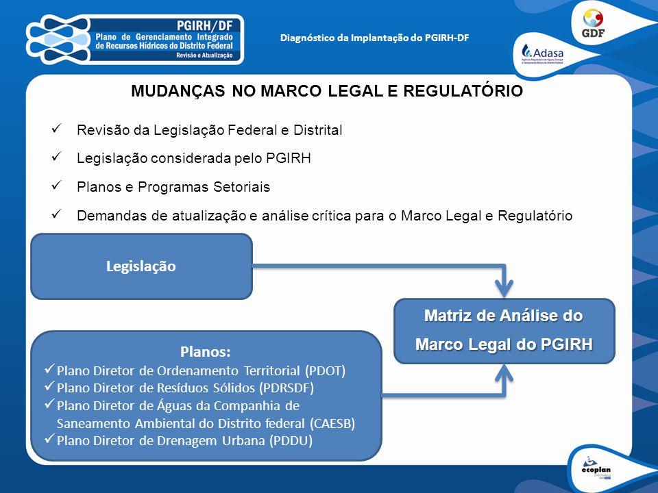 MUDANÇAS NO MARCO LEGAL E REGULATÓRIO Revisão da Legislação Federal e Distrital Legislação considerada pelo PGIRH Planos e Programas Setoriais Demanda