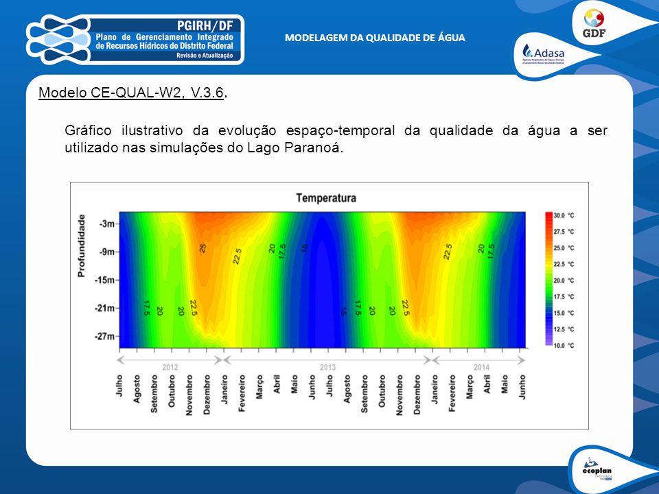 MODELAGEM DA QUALIDADE DE ÁGUA Modelo CE-QUAL-W2, V.3.6. Gráfico ilustrativo da evolução espaço-temporal da qualidade da água a ser utilizado nas simu