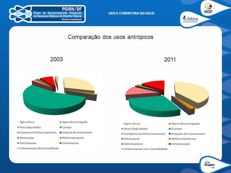 Comparação dos usos antrópicos 2003 2011