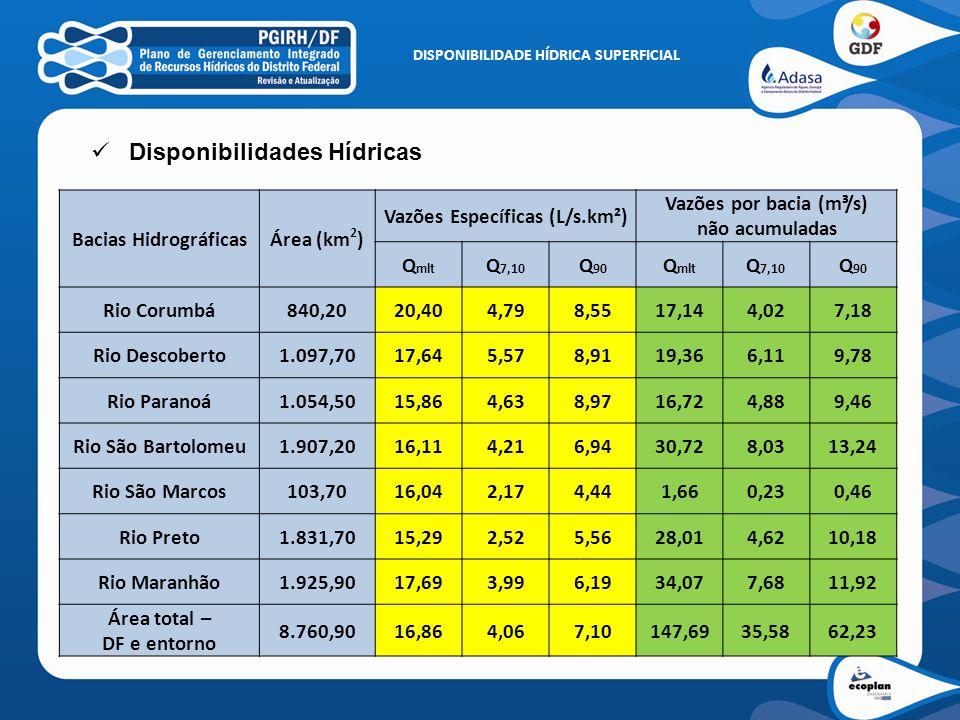 Bacias HidrográficasÁrea (km 2 ) Vazões Específicas (L/s.km²) Vazões por bacia (m³/s) não acumuladas Q mlt Q 7,10 Q 90 Q mlt Q 7,10 Q 90 Rio Corumbá84