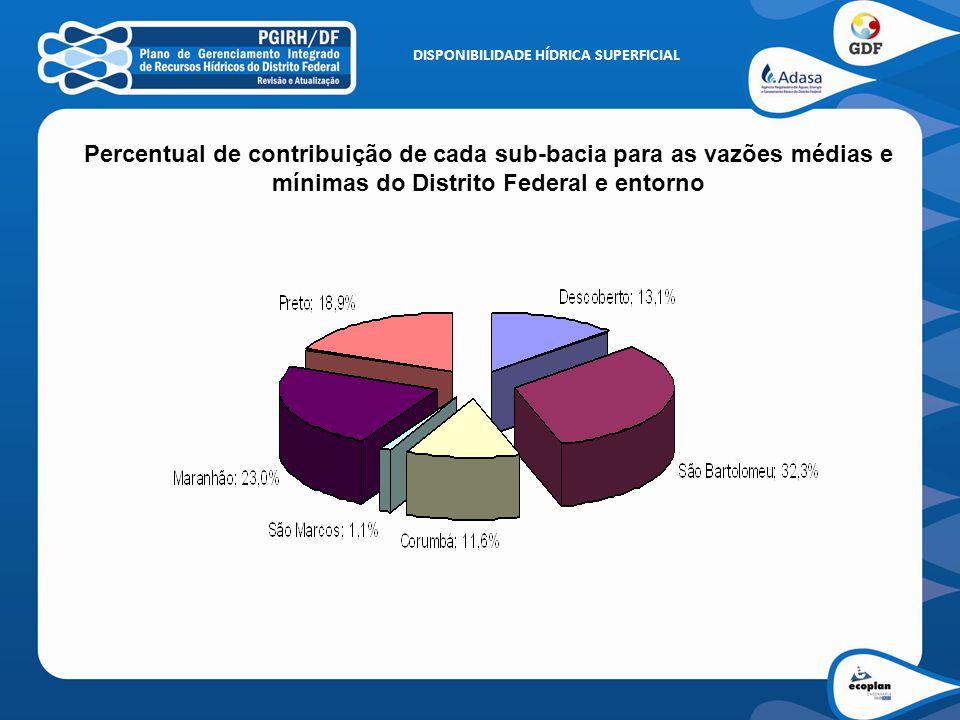 DISPONIBILIDADE HÍDRICA SUPERFICIAL Percentual de contribuição de cada sub-bacia para as vazões médias e mínimas do Distrito Federal e entorno