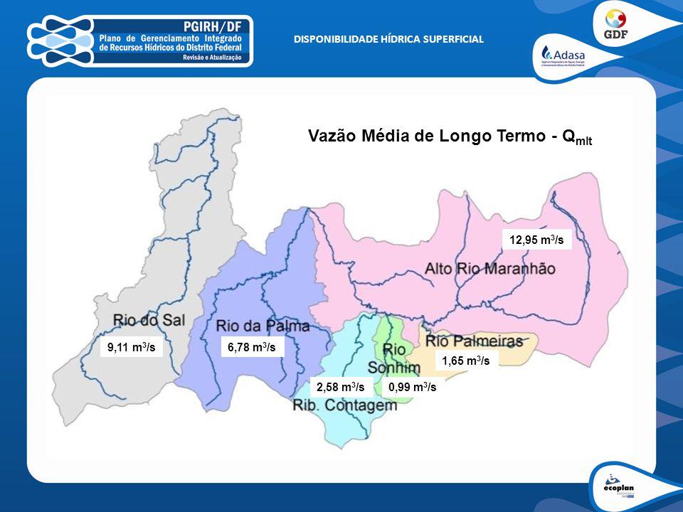 DISPONIBILIDADE HÍDRICA SUPERFICIAL 12,95 m 3 /s 1,65 m 3 /s 0,99 m 3 /s2,58 m 3 /s 6,78 m 3 /s9,11 m 3 /s Vazão Média de Longo Termo - Q mlt
