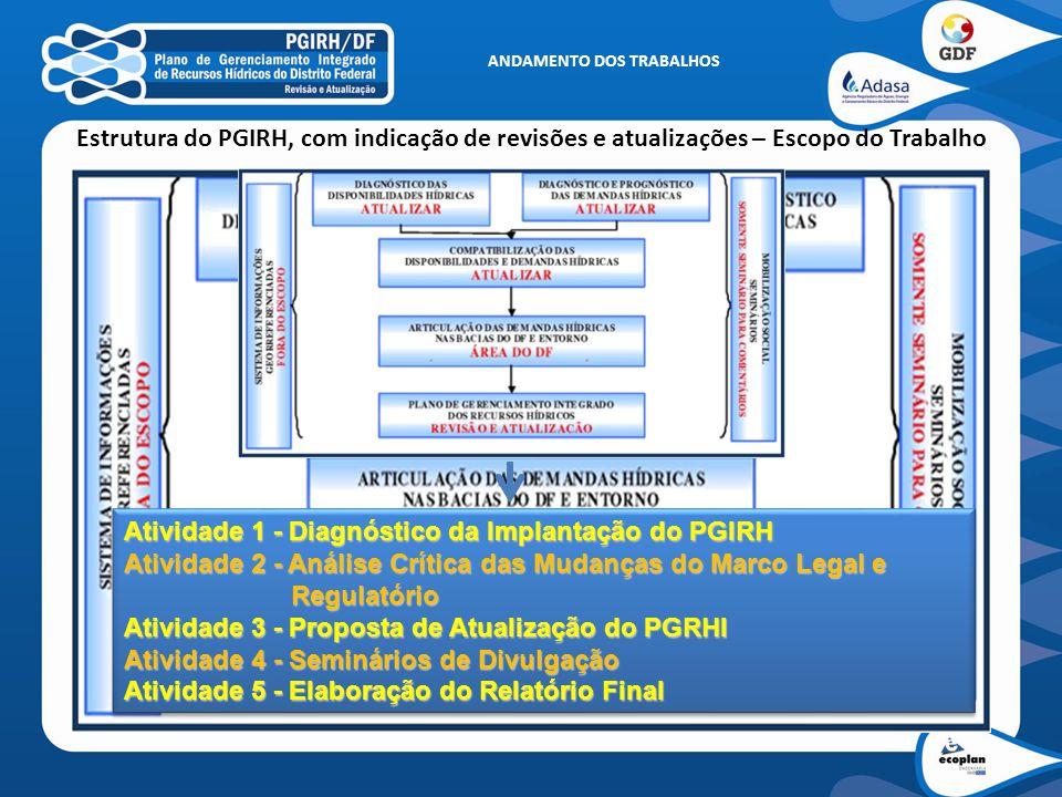 ANDAMENTO DOS TRABALHOS Estrutura do PGIRH, com indicação de revisões e atualizações – Escopo do Trabalho Atividade 1 - Diagnóstico da Implantação do