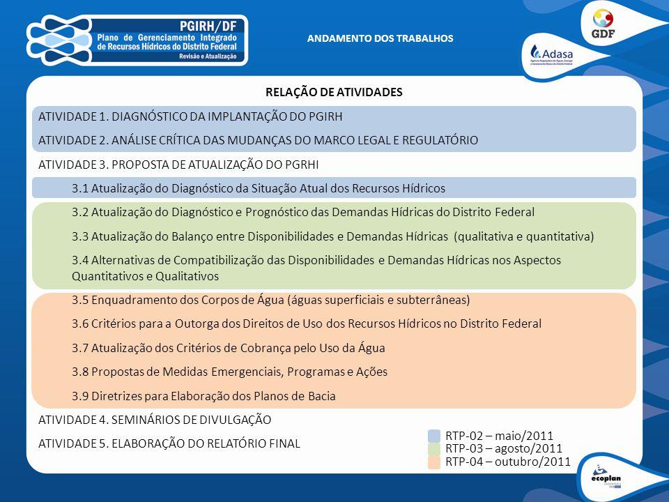 RELAÇÃO DE ATIVIDADES ATIVIDADE 1. DIAGNÓSTICO DA IMPLANTAÇÃO DO PGIRH ATIVIDADE 2. ANÁLISE CRÍTICA DAS MUDANÇAS DO MARCO LEGAL E REGULATÓRIO ATIVIDAD