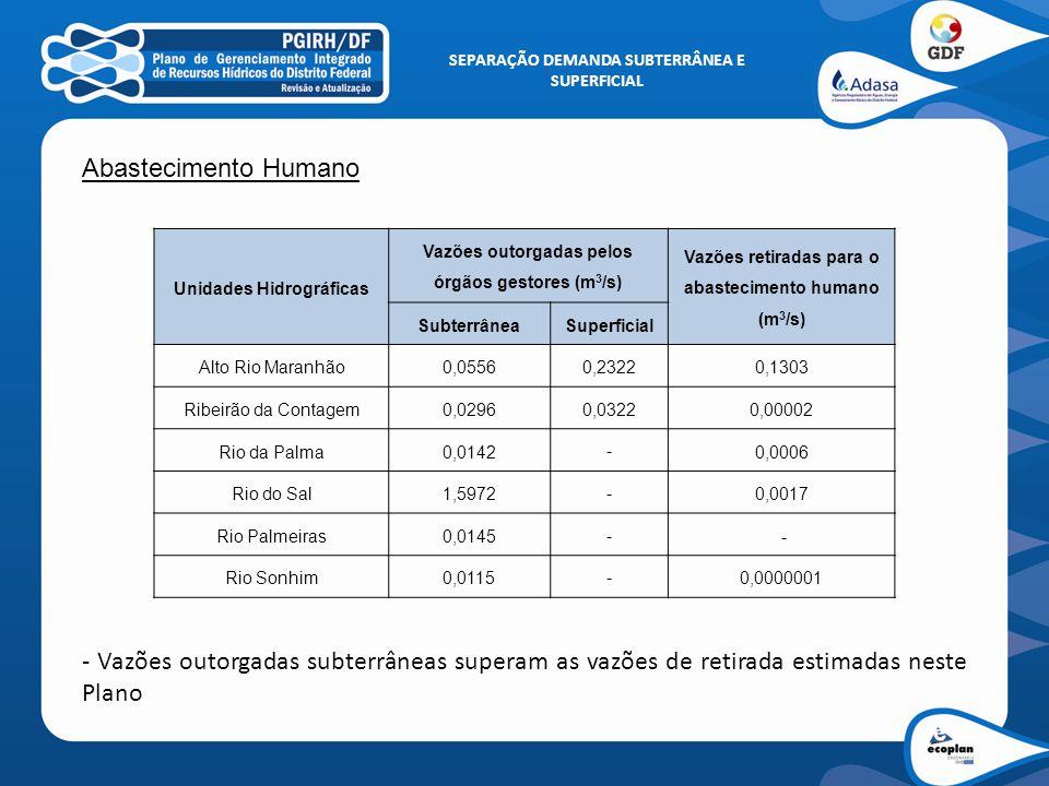 SEPARAÇÃO DEMANDA SUBTERRÂNEA E SUPERFICIAL Unidades Hidrográficas Vazões outorgadas pelos órgãos gestores (m 3 /s) Vazões retiradas para o abastecimento animal (m 3 /s) SubterrâneaSuperficial Alto Rio Maranhão0,000760,000110,02258 Ribeirão da Contagem - -0,00223 Rio da Palma - -0,00829 Rio do Sal0,00025 -0,01452 Rio Palmeiras0,000760,000110,00336 Rio Sonhim - -0,00086 Abastecimento Animal - Vazões de retirada estimadas neste Plano superam as outorgadas subterrâneas