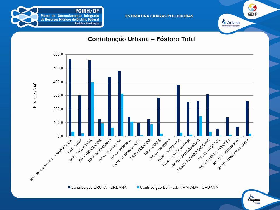 ESTIMATIVA CARGAS POLUIDORAS Contribuição Urbana – NTK Total