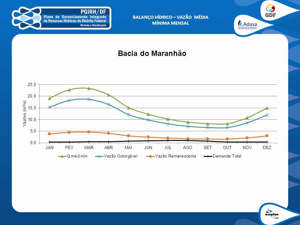 BALANÇO HÍDRICO – VAZÃO MÉDIA MÍNIMA MENSAL Bacia do Maranhão