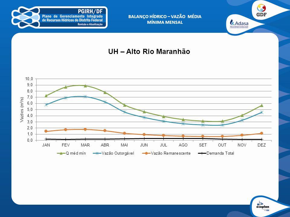 BALANÇO HÍDRICO – VAZÃO MÉDIA MÍNIMA MENSAL UH – Alto Rio Maranhão