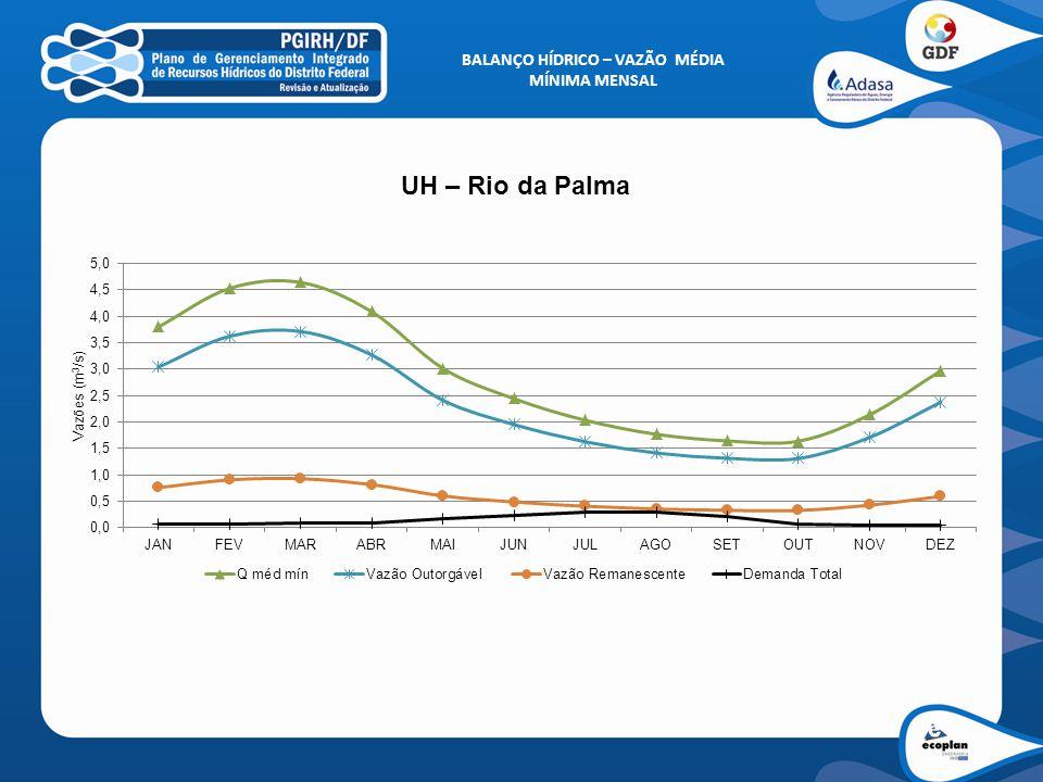 BALANÇO HÍDRICO – VAZÃO MÉDIA MÍNIMA MENSAL UH – Rio da Palma