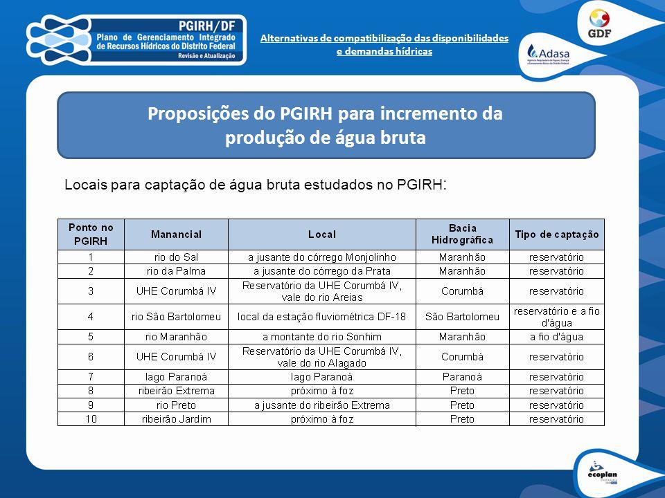 Alternativas de compatibilização das disponibilidades e demandas hídricas Locais para captação de água bruta estudados no PGIRH : Proposições do PGIRH
