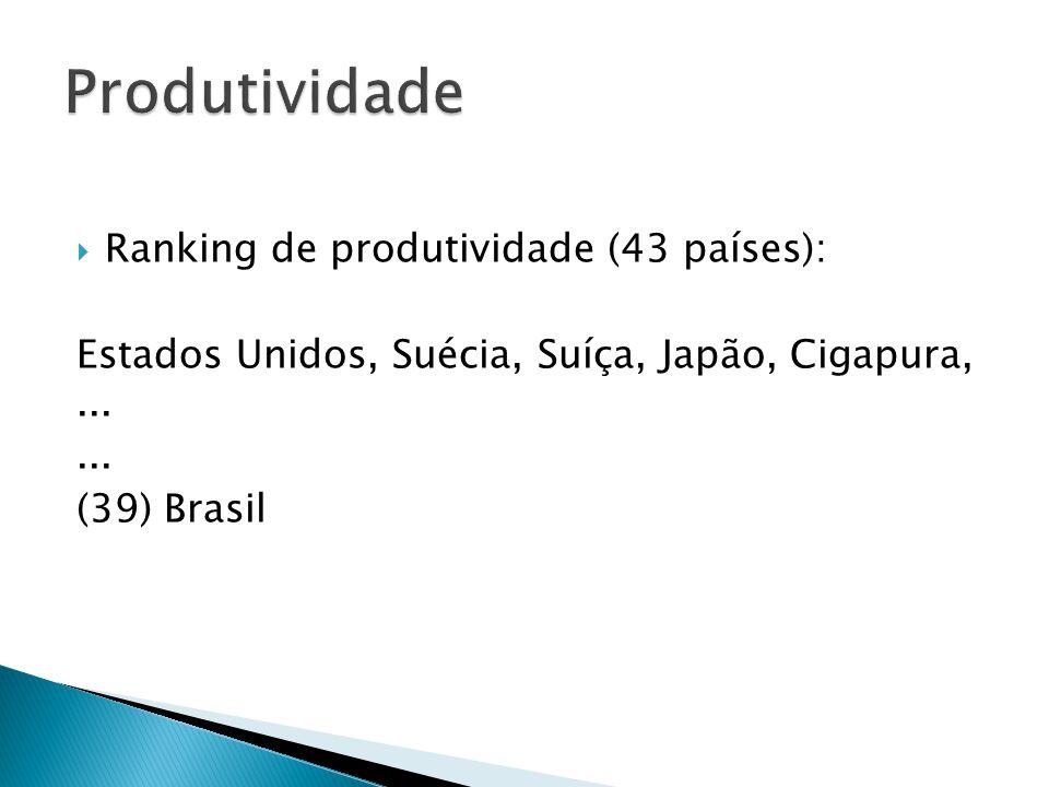  Ranking de produtividade (43 países): Estados Unidos, Suécia, Suíça, Japão, Cigapura,...... (39) Brasil
