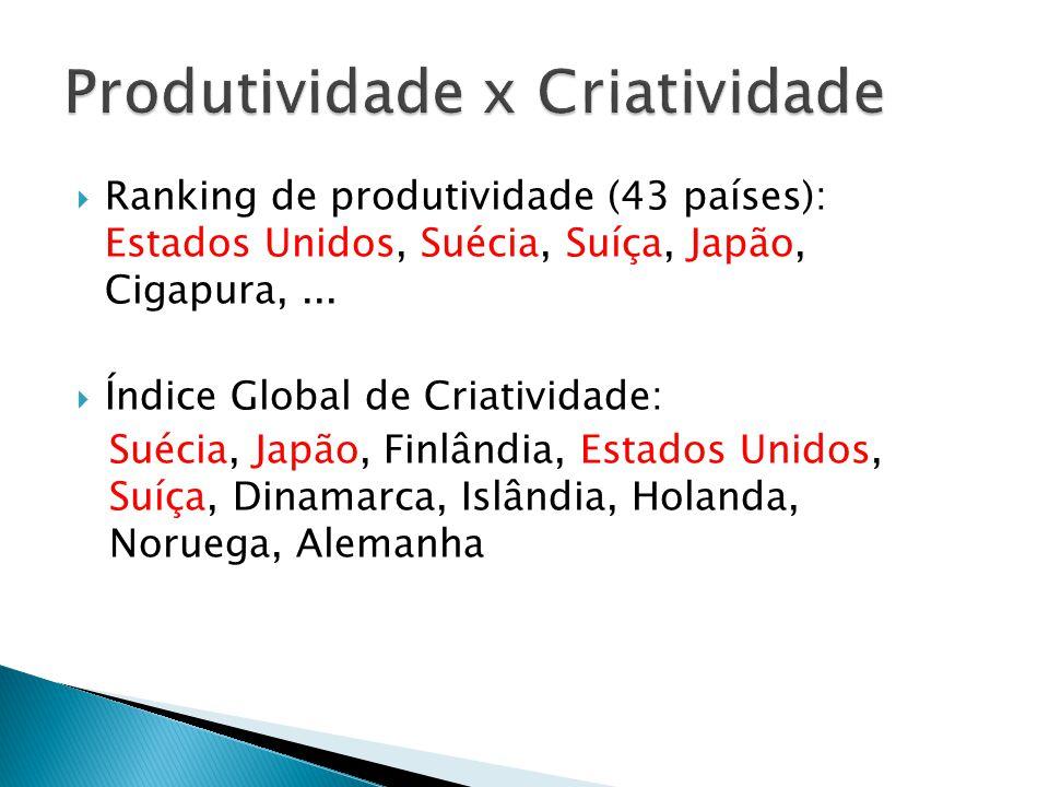  Ranking de produtividade (43 países): Estados Unidos, Suécia, Suíça, Japão, Cigapura,...  Índice Global de Criatividade: Suécia, Japão, Finlândia,