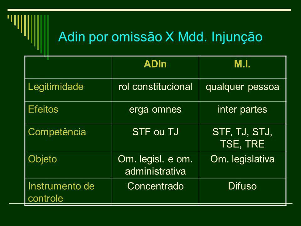 Adin por omissão X Mdd.Injunção ADInM.I.