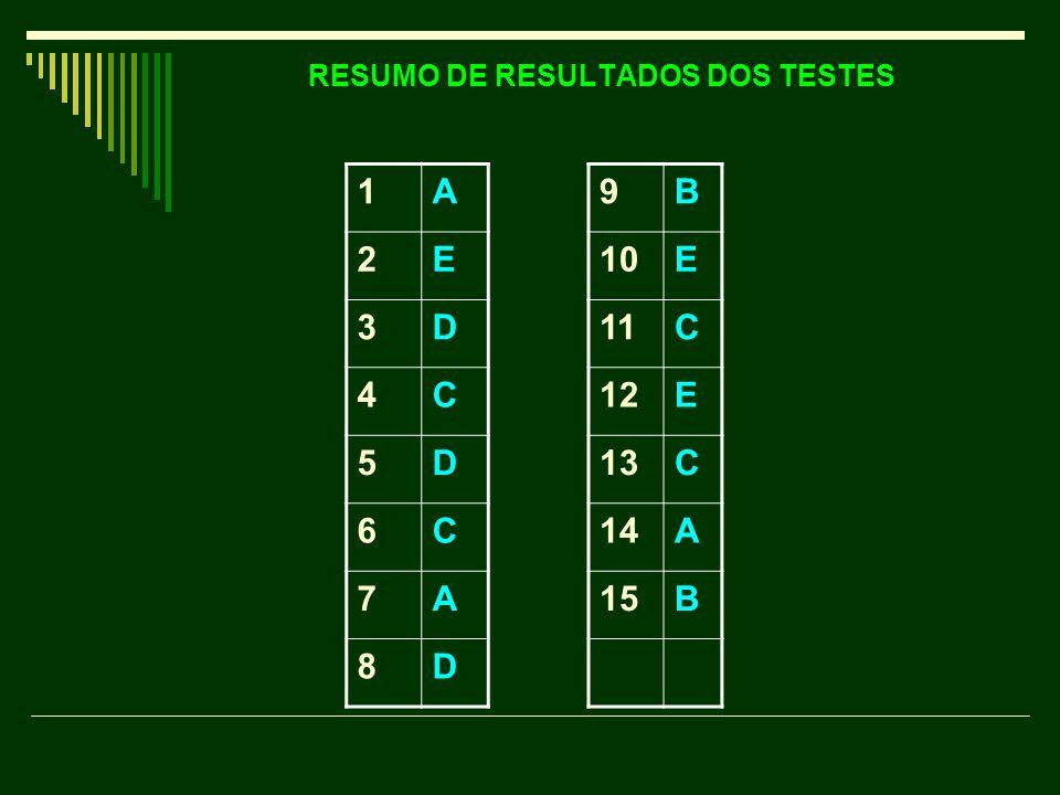 RESUMO DE RESULTADOS DOS TESTES 1A 2E 3D 4C 5D 6C 7A 8D 9B 10E 11C 12E 13C 14A 15B
