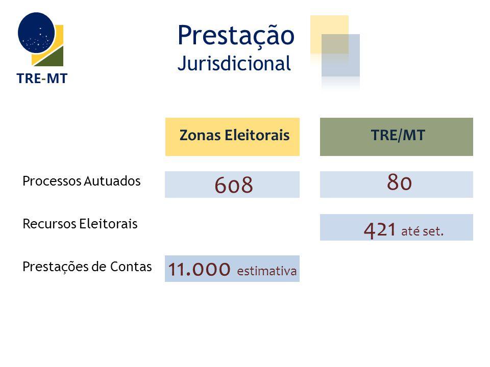 Prestação Jurisdicional TRE-MT 2012 Processos Autuados 608 80 Recursos Eleitorais 421 até set. Prestações de Contas 11.000 estimativa Zonas Eleitorais