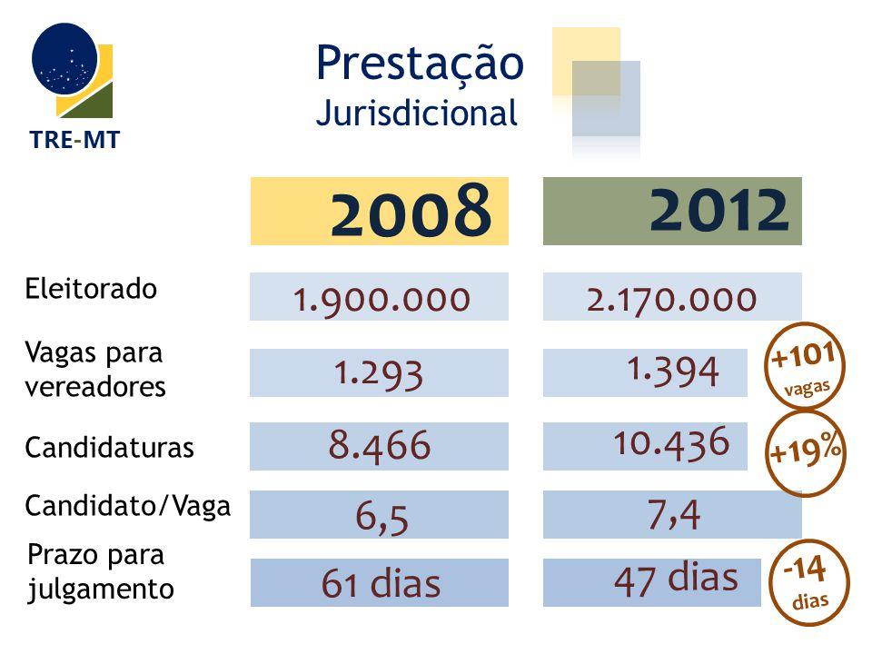 Prestação Jurisdicional TRE-MT 2012 2008 2012 Eleitorado 1.900.0002.170.000 Vagas para vereadores 1.293 1.394 Candidaturas 8.466 10.436 Candidato/Vaga