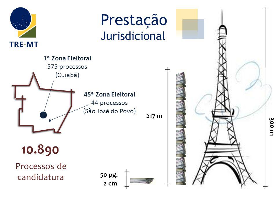 Prestação Jurisdicional TRE-MT 10.890 Processos de candidatura 1ª Zona Eleitoral 575 processos (Cuiabá) 45ª Zona Eleitoral 44 processos (São José do P