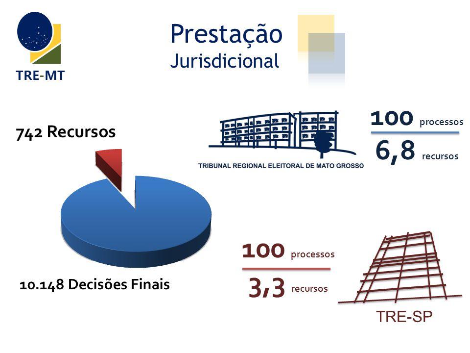 Prestação Jurisdicional TRE-MT 10.148 Decisões Finais 100 processos 6,8 recursos TRE-SP 100 processos 3,3 recursos
