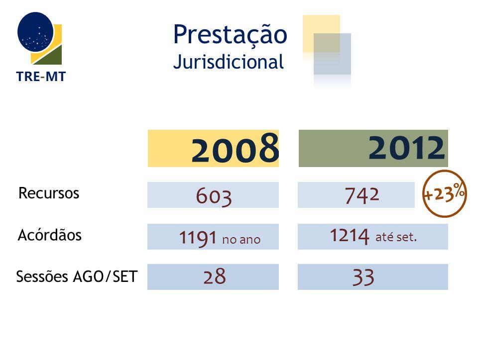 Prestação Jurisdicional TRE-MT 20122008 Recursos 603 742 Acórdãos 1191 no ano 1214 até set. Sessões AGO/SET 28 33 2012 +23%