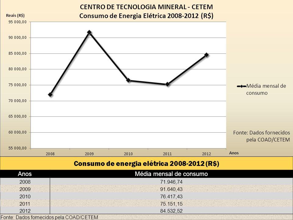 Consumo de energia elétrica 2008-2012 (R$) AnosMédia mensal de consumo 200871.946,74 200991.640,43 201076.417,43 201175.151,15 201284.532,52 Fonte: Dados fornecidos pela COAD/CETEM