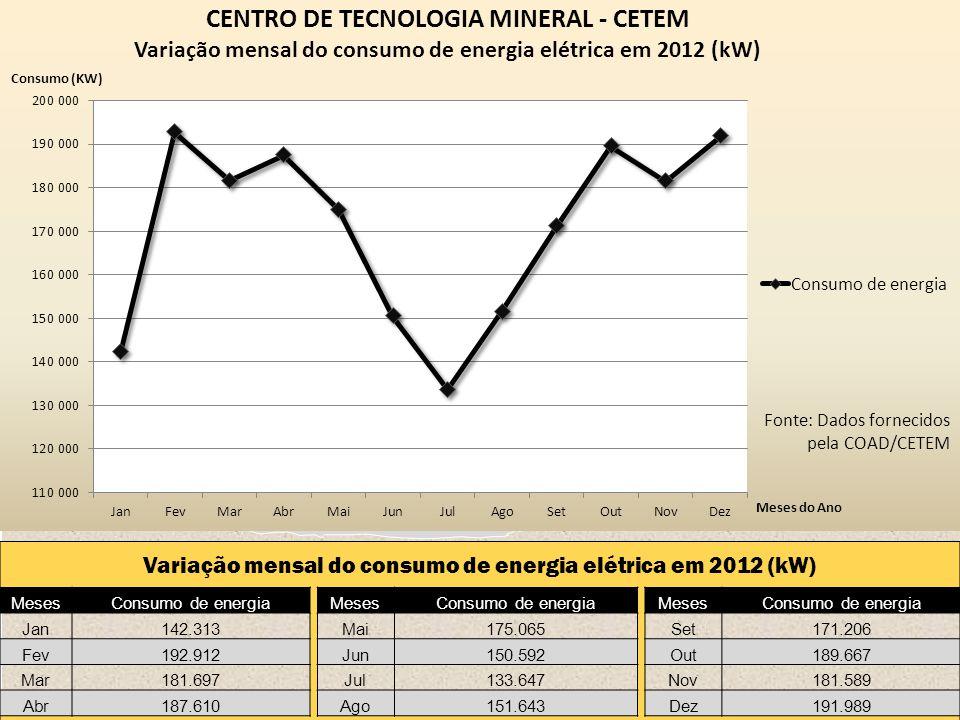 Variação mensal do consumo de energia elétrica em 2012 (kW) MesesConsumo de energia MesesConsumo de energia MesesConsumo de energia Jan142.313 Mai175.065 Set171.206 Fev192.912 Jun150.592 Out189.667 Mar181.697 Jul133.647 Nov181.589 Abr187.610 Ago151.643 Dez191.989 Fonte: Dados fornecidos pela COAD/CETEM