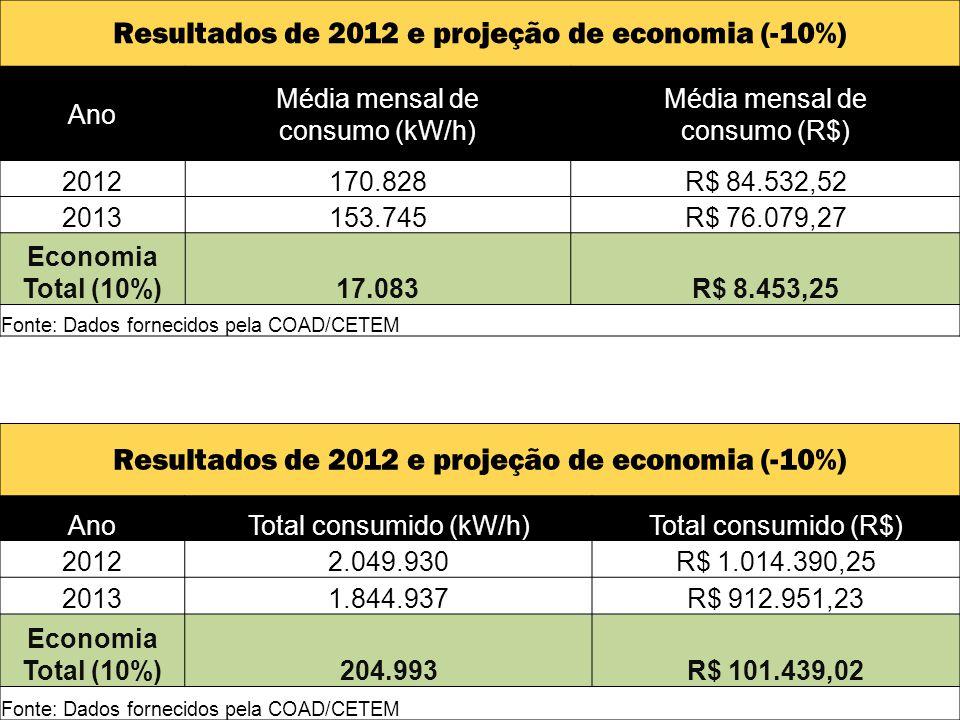 Resultados de 2012 e projeção de economia (-10%) Ano Média mensal de consumo (kW/h) Média mensal de consumo (R$) 2012170.828R$ 84.532,52 2013153.745R$ 76.079,27 Economia Total (10%)17.083R$ 8.453,25 Fonte: Dados fornecidos pela COAD/CETEM Resultados de 2012 e projeção de economia (-10%) AnoTotal consumido (kW/h)Total consumido (R$) 20122.049.930R$ 1.014.390,25 20131.844.937R$ 912.951,23 Economia Total (10%)204.993R$ 101.439,02 Fonte: Dados fornecidos pela COAD/CETEM