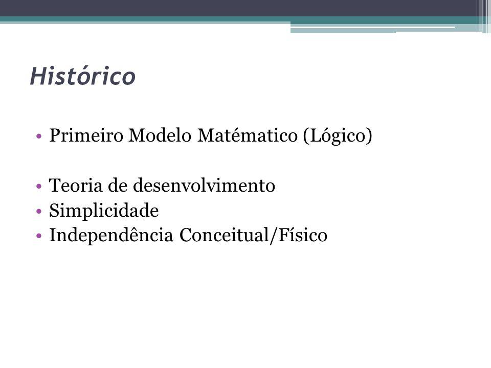 Histórico Primeiro Modelo Matématico (Lógico) Teoria de desenvolvimento Simplicidade Independência Conceitual/Físico