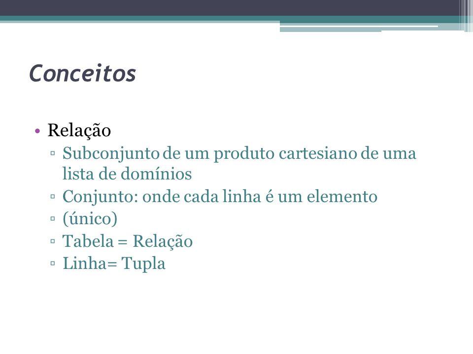 Conceitos Relação ▫Subconjunto de um produto cartesiano de uma lista de domínios ▫Conjunto: onde cada linha é um elemento ▫(único) ▫Tabela = Relação ▫