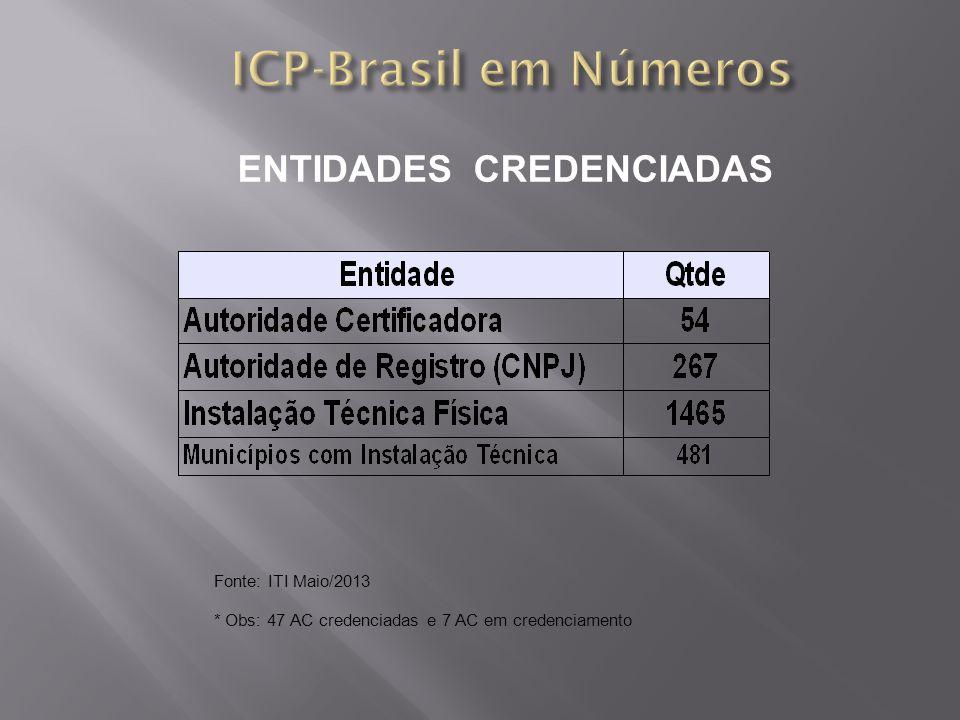ENTIDADES CREDENCIADAS Fonte: ITI Maio/2013 * Obs: 47 AC credenciadas e 7 AC em credenciamento
