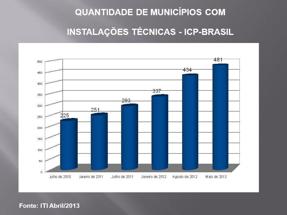 QUANTIDADE DE MUNICÍPIOS COM INSTALAÇÕES TÉCNICAS - ICP-BRASIL Fonte: ITI Março/2012 Fonte: ITI Abril/2013