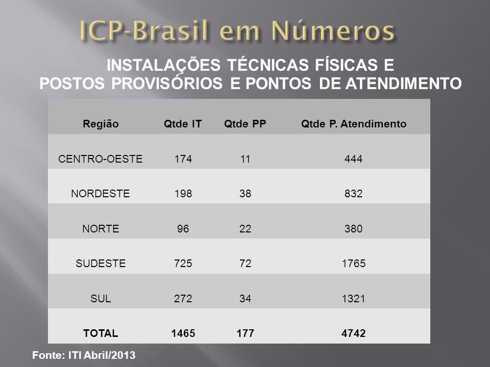 INSTALAÇÕES TÉCNICAS FÍSICAS E POSTOS PROVISÓRIOS E PONTOS DE ATENDIMENTO Fonte: ITI Maio/2013 RegiãoQtde ITQtde PPQtde P.