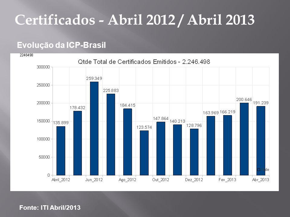 Evolução da ICP-Brasil Fonte: ITI Abril/2013 Certificados - Abril 2012 / Abril 2013