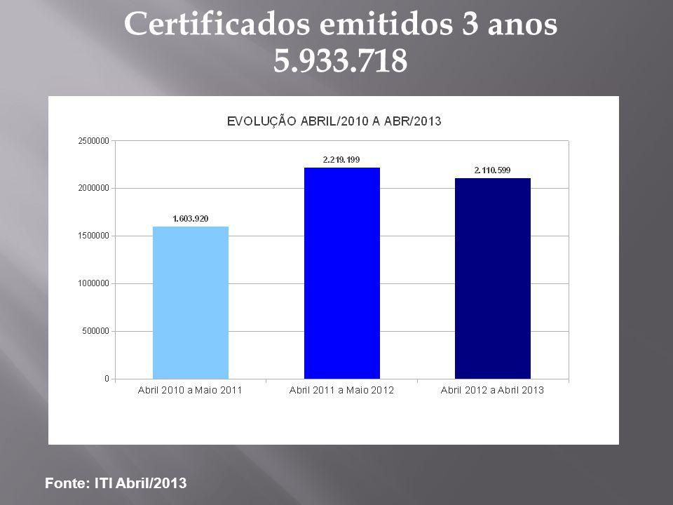 Certificados emitidos 3 anos 5.933.718 Fonte: ITI Abril/2013
