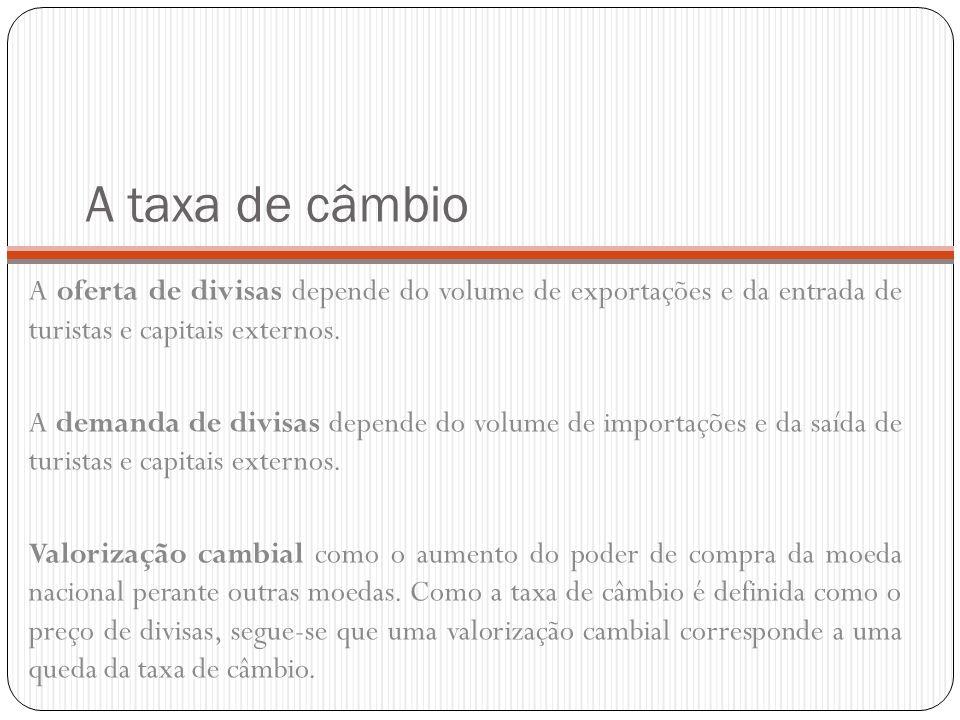 A taxa de câmbio A oferta de divisas depende do volume de exportações e da entrada de turistas e capitais externos. A demanda de divisas depende do vo