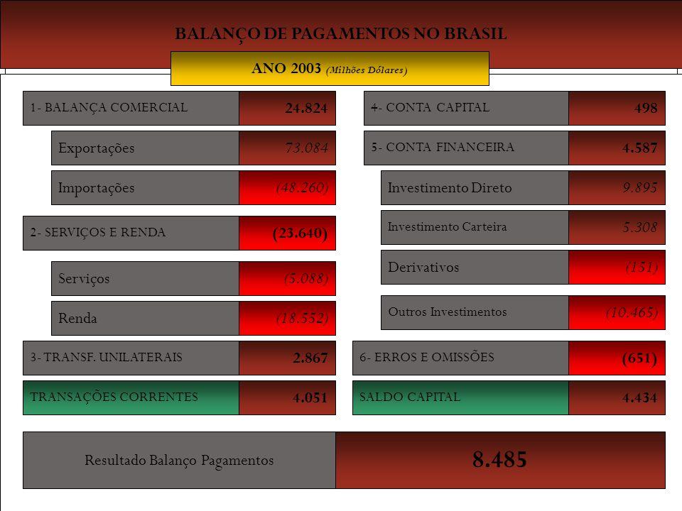 Professor Ms REINALDO CAFEO BALANÇO DE PAGAMENTOS NO BRASIL 1- BALANÇA COMERCIAL Exportações Importações 1- BALANÇA COMERCIAL Exportações Importações