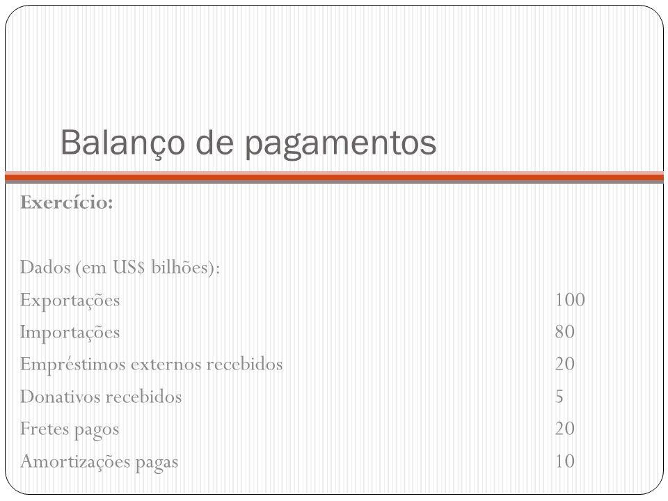 Balanço de pagamentos Exercício: Dados (em US$ bilhões): Exportações100 Importações80 Empréstimos externos recebidos20 Donativos recebidos5 Fretes pag