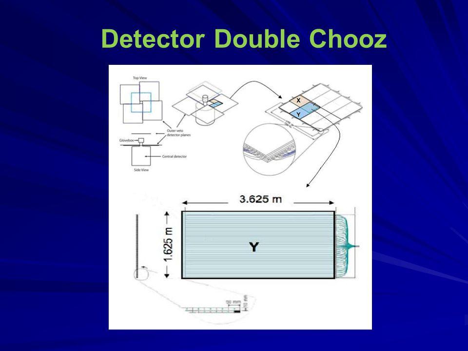 6- Conclusões  Desenvolvemos um sistema de testes de PMTs com gerador de fótons simples e detecção de múons com cintiladores e fibras ópticas WLS.