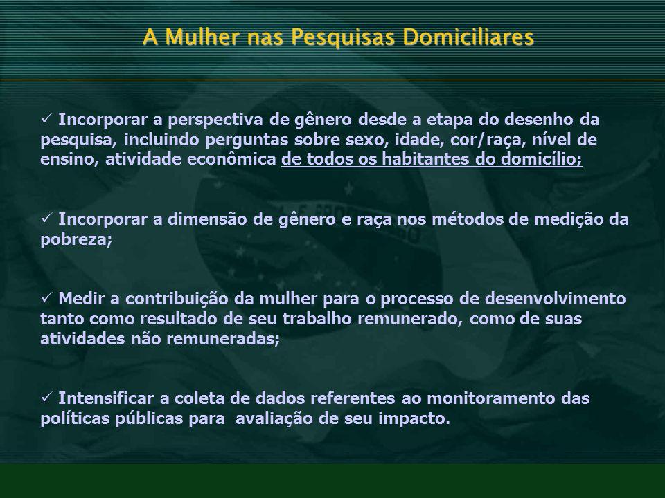 A Mulher nas Pesquisas Domiciliares FIM Fontes consultadas: BRAVO, Rosa.