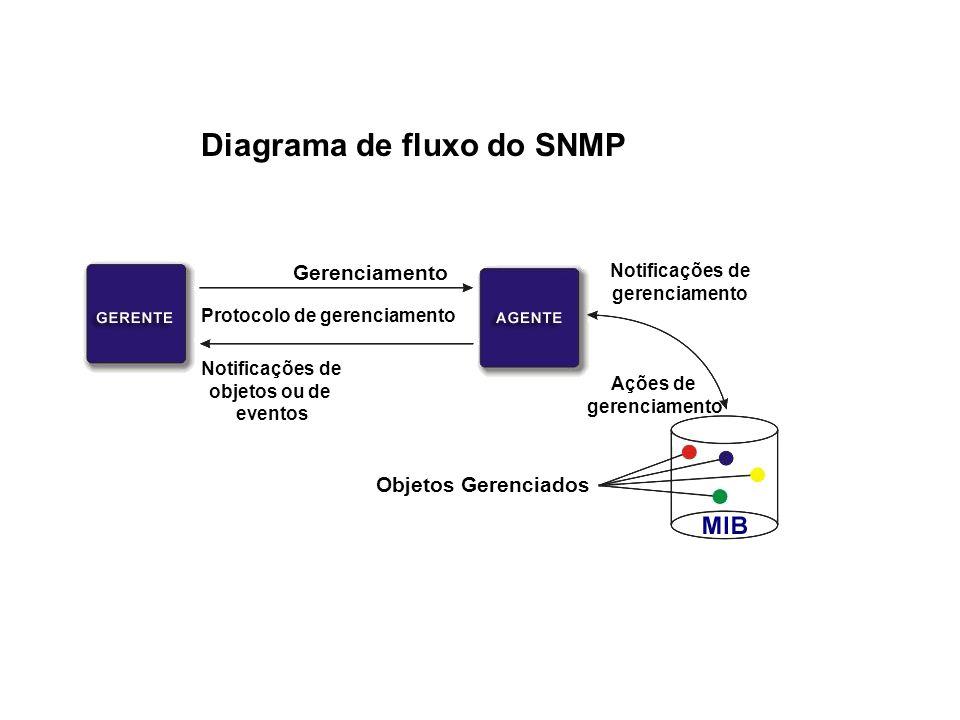 14 SNMP / Fluxo do SNMP Gerenciamento Protocolo de gerenciamento Notificações de objetos ou de eventos Notificações de gerenciamento Ações de gerenciamento Objetos Gerenciados Diagrama de fluxo do SNMP