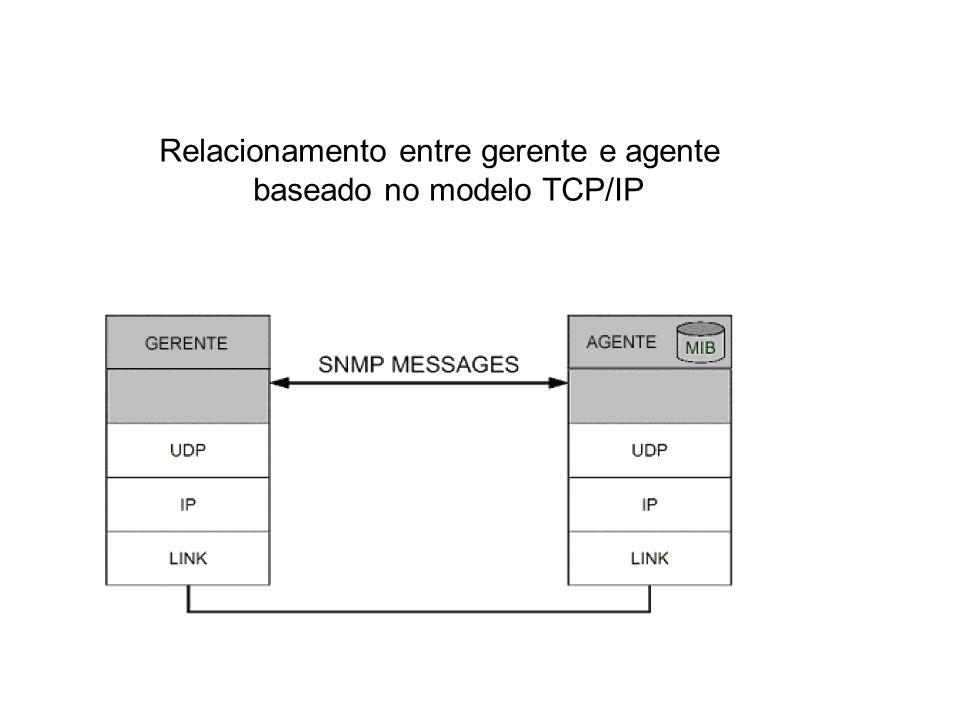 15 SNMP / Gerente X Agente Relacionamento entre gerente e agente baseado no modelo TCP/IP