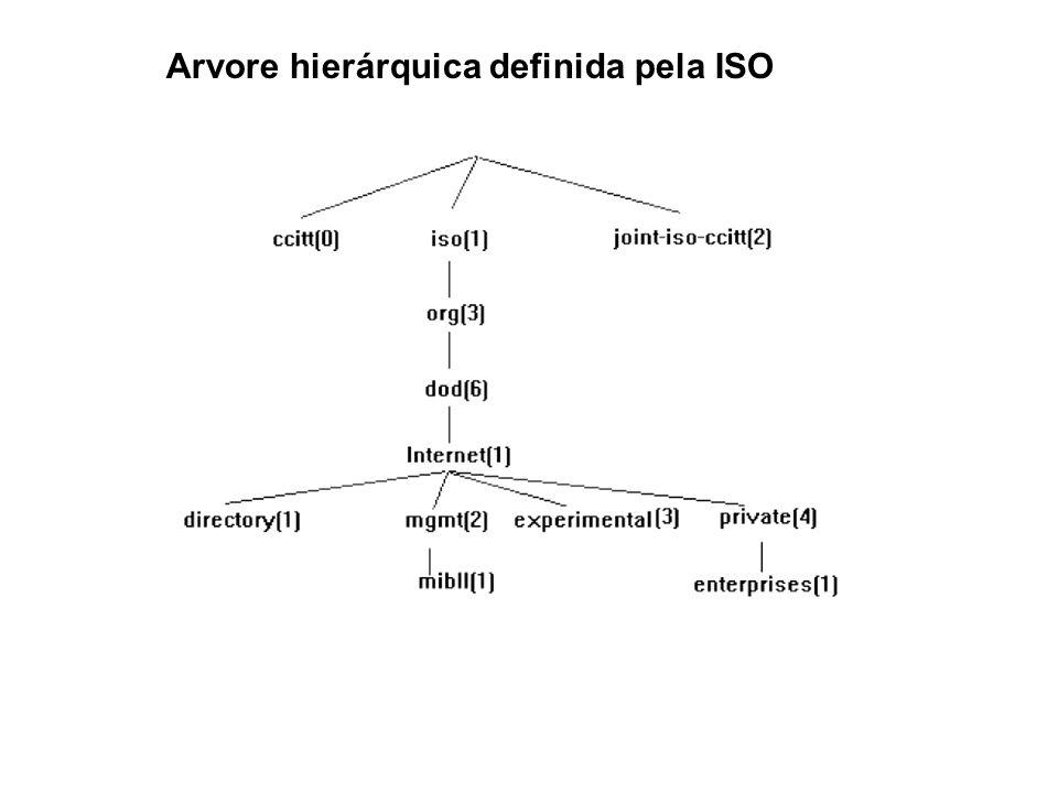 19 SNMP / Estrutura lógica da MIB Arvore hierárquica definida pela ISO