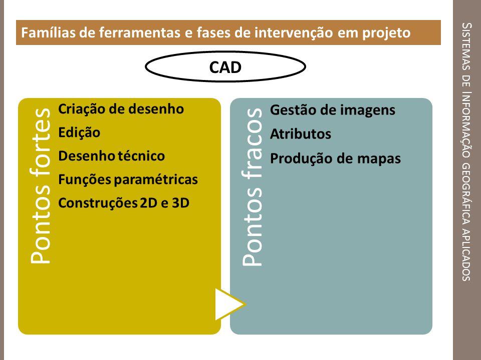 S ISTEMAS DE I NFORMAÇÃO GEOGRÁFICA APLICADOS Famílias de ferramentas e fases de intervenção em projeto Pontos fortes Criação de desenho Edição Desenh