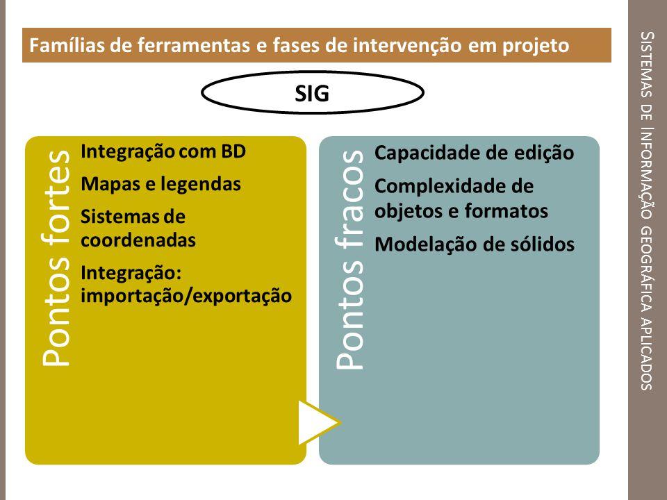 S ISTEMAS DE I NFORMAÇÃO GEOGRÁFICA APLICADOS Famílias de ferramentas e fases de intervenção em projeto Pontos fortes Integração com BD Mapas e legend