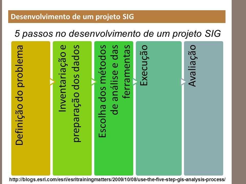 Desenvolvimento de um projeto SIG Definição do problema Inventariação e preparação dos dados Escolha dos métodos de análise e das ferramentas Execução