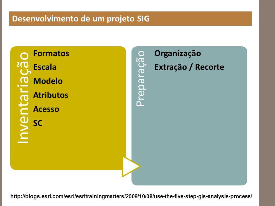 Desenvolvimento de um projeto SIG Inventariação Formatos Escala Modelo Atributos Acesso SC Preparação Organização Extração / Recorte http://blogs.esri