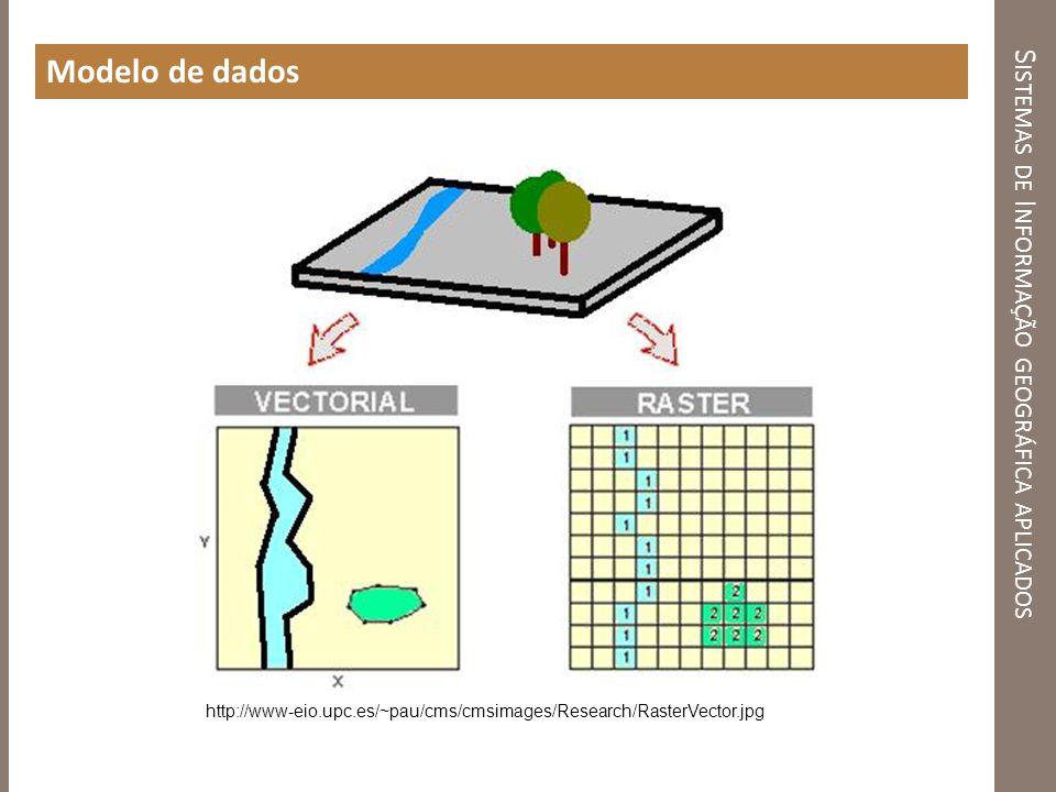 S ISTEMAS DE I NFORMAÇÃO GEOGRÁFICA APLICADOS Modelo de dados http://www-eio.upc.es/~pau/cms/cmsimages/Research/RasterVector.jpg