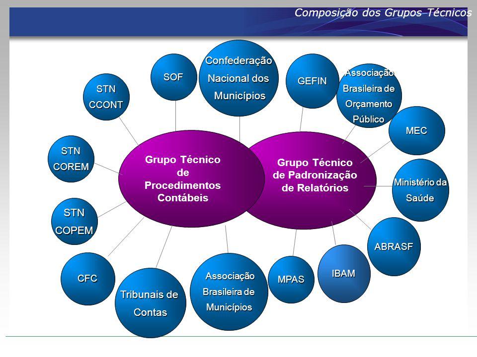 Composição dos Grupos Técnicos Grupo Técnico de Procedimentos Contábeis Grupo Técnico de Padronização de Relatórios SOF STNCOPEM STNCCONT STNCOREM Ass