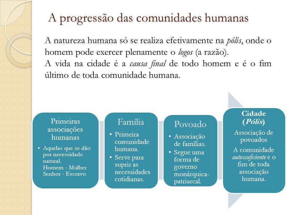 A progressão das comunidades humanas Primeiras associações humanas Aquelas que se dão por necessidade natural.