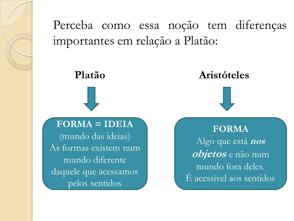 Perceba como essa noção tem diferenças importantes em relação a Platão: FORMA = IDEIA (mundo das ideias) As formas existem num mundo diferente daquele que acessamos pelos sentidos FORMA Algo que está nos objetos e não num mundo fora deles.