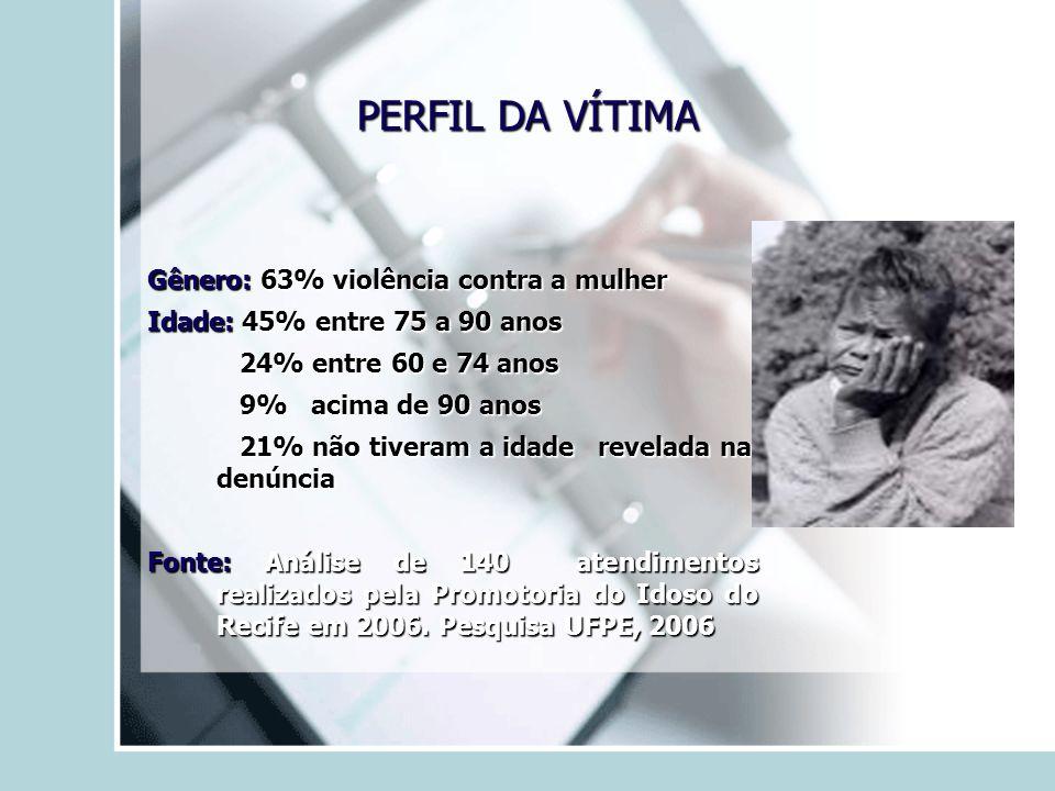 PERFIL DA VÍTIMA Gênero: 63% violência contra a mulher Idade: 45% entre 75 a 90 anos 24% entre 60 e 74 anos 24% entre 60 e 74 anos 9% acima de 90 anos